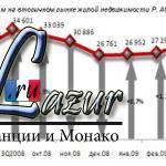 Обзор рынка жилой недвижимости Абхазии. Июль 2009 года